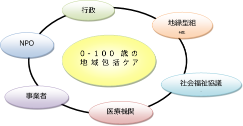 0-100図